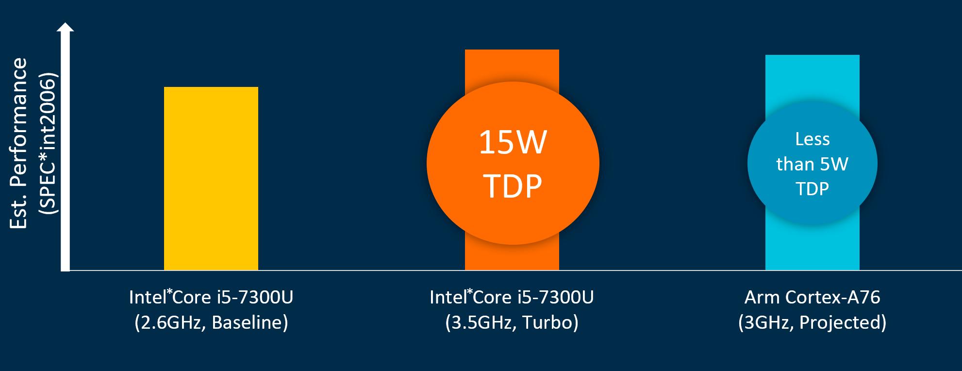 Сравнение 7300U и Cortex A76