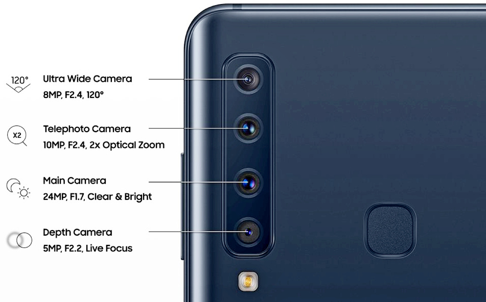 4-камерный модуль Galaxy A9